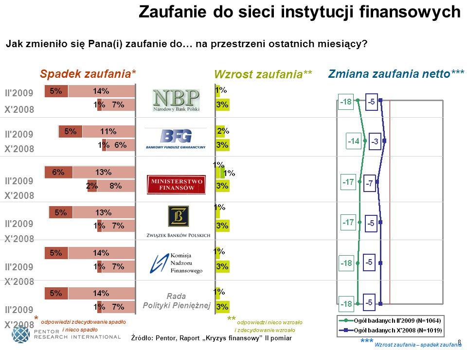 8 Zaufanie do sieci instytucji finansowych * odpowiedzi zdecydowanie spadło i nieco spadło ** odpowiedzi nieco wzrosło i zdecydowanie wzrosło NBP BFG