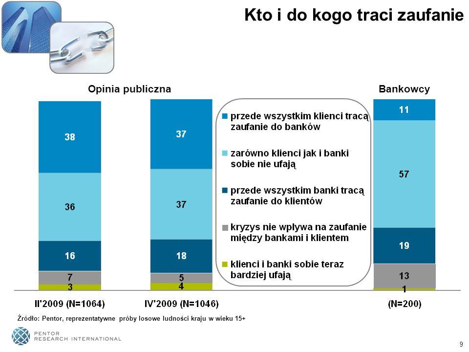 10 Zaufanie a klimat zaufania Mój bank jest godny zaufania, więc nie boję się o swoje pieniądze Banki w Polsce są godne zaufania Moje środki finansowe ulokowane w bankach są bezpieczne Nie mam zaufania do stabilności systemu bankowego w Polsce Źródło: Pentor, Badania wizerunkowe dla ZBP, reprezentatywne próby losowe ludności kraju w wieku 15+ dane podane w procentach