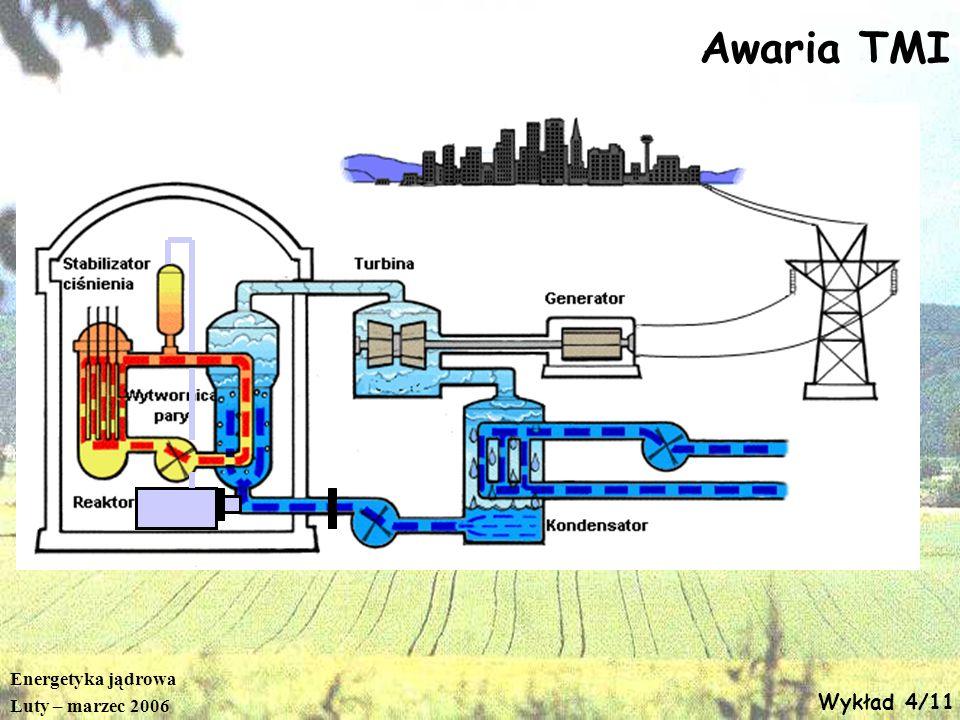 Energetyka jądrowa Luty – marzec 2006 Wykład 4/11 Awaria TMI