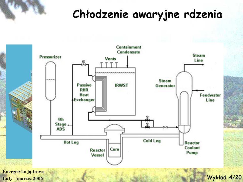 Energetyka jądrowa Luty – marzec 2006 Wykład 4/20 Chłodzenie awaryjne rdzenia