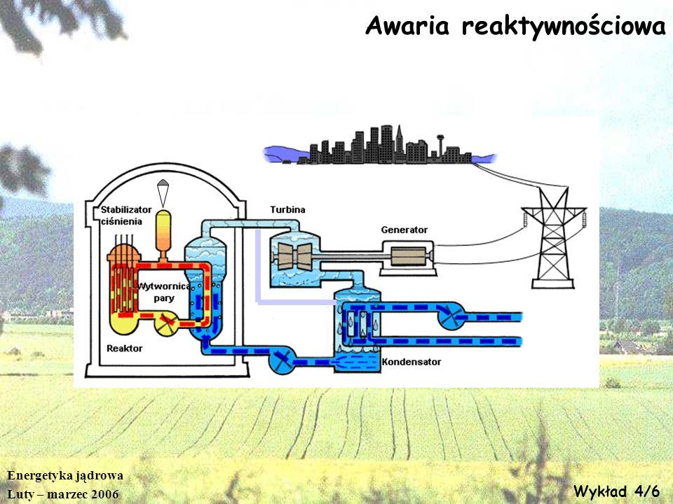 Energetyka jądrowa Luty – marzec 2006 Wykład 4/6 Awaria reaktywnościowa