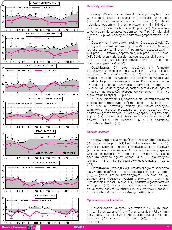 Monitor Bankowy 10/2011 2 Depozyty walutowe Oceny.