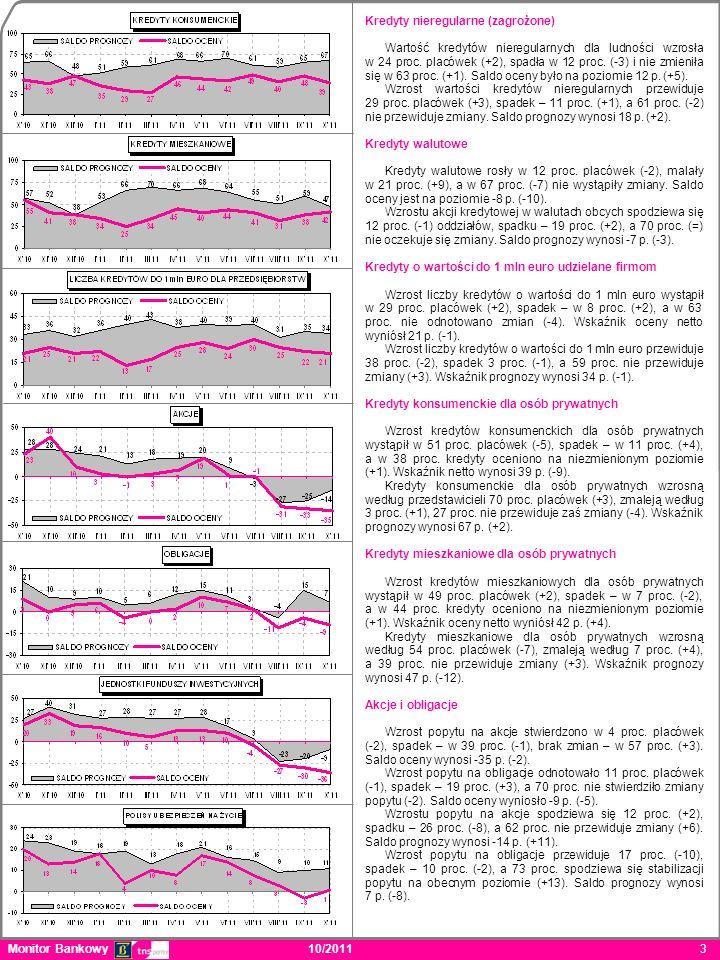 Monitor Bankowy 10/2011 4 Jednostki funduszy inwestycyjnych Wzrost popytu na jednostki funduszy inwestycyjnych zaobserwowało 5 proc.