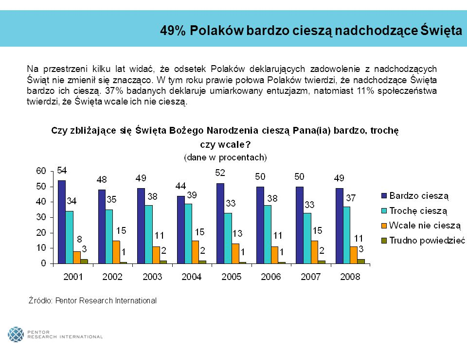 Na przestrzeni kilku lat widać, że odsetek Polaków deklarujących zadowolenie z nadchodzących Świąt nie zmienił się znacząco.