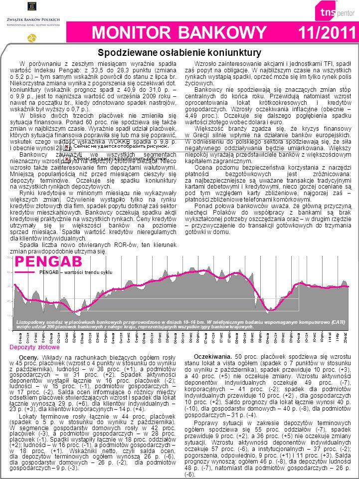 PENGAB – wartości trendu cyklu MONITOR BANKOWY11/2011 Listopadowy sondaż w placówkach bankowych przeprowadzono w dniach 10–16 bm.