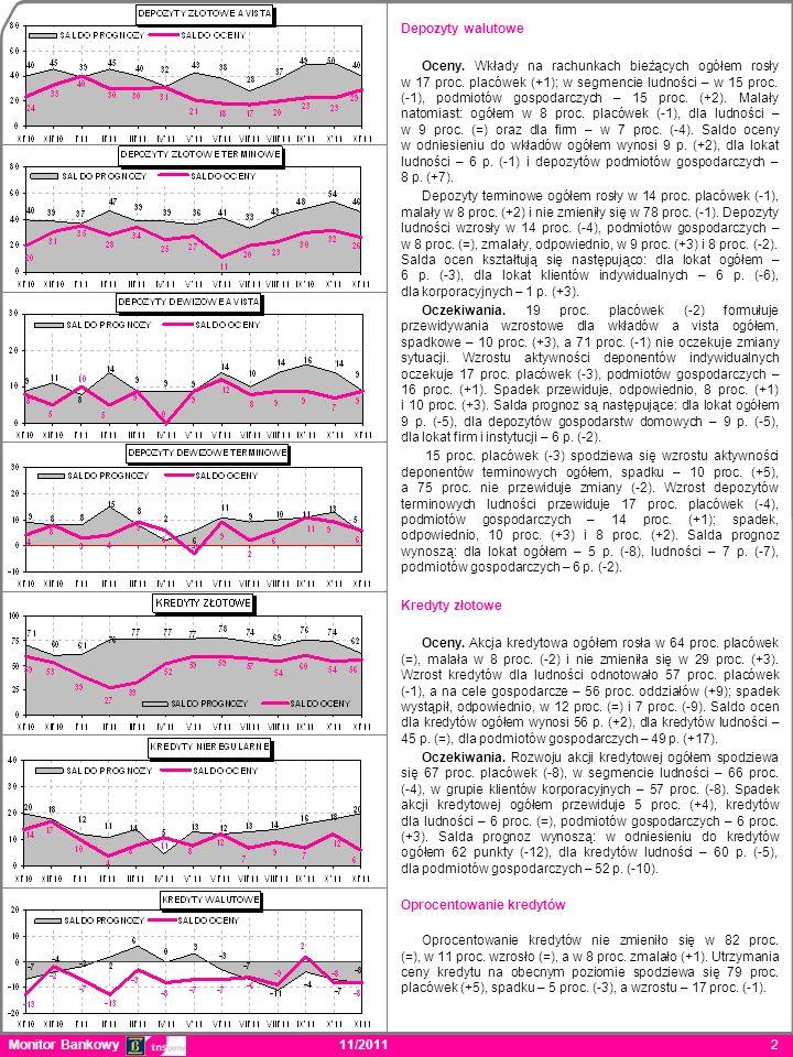 Monitor Bankowy 11/2011 2 Depozyty walutowe Oceny.