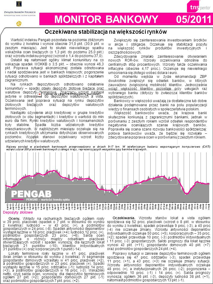 Wartość indeksu Pengab pozostała na poziomie zbliżonym do wyniku z kwietnia i wynosi obecnie 31,0 pkt. (30,9 pkt. w zeszłym miesiącu). Jest to skutek