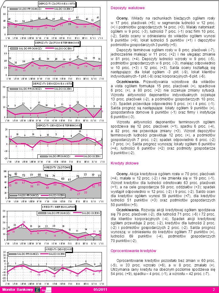 Depozyty walutowe Oceny. Wkłady na rachunkach bieżących ogółem rosły w 17 proc. placówek (+5); w segmencie ludności w 12 proc. (=) i podmiotów gospoda