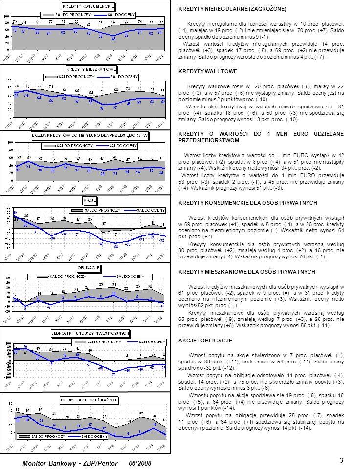 3 Monitor Bankowy - ZBP/Pentor 062008 KREDYTY NIEREGULARNE (ZAGROŻONE) Kredyty nieregularne dla ludności wzrastały w 10 proc.