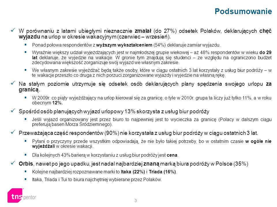 3 Podsumowanie W porównaniu z latami ubiegłymi nieznacznie zmalał (do 27%) odsetek Polaków, deklarujących chęć wyjazdu na urlop w okresie wakacyjnym (