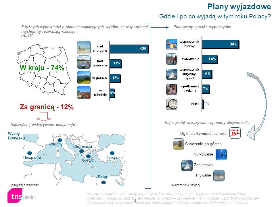 4 Z luźnych wypowiedzi o planach wakacyjnych wynika, że respondenci najchętniej rozważają wakacje: (N=279) Plany wyjazdowe Gdzie i po co wyjadą w tym