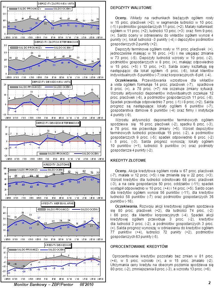 2 Monitor Bankowy – ZBP/Pentor 08'2010 DEPOZYTY WALUTOWE Oceny. Wkłady na rachunkach bieżących ogółem rosły w 15 proc. placówek (+2); w segmencie ludn
