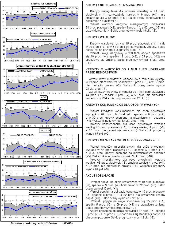 . 3 Monitor Bankowy – ZBP/Pentor 08'2010 KREDYTY NIEREGULARNE (ZAGROŻONE) Kredyty nieregularne dla ludności wzrastały w 24 proc. placówek (-11), jedno