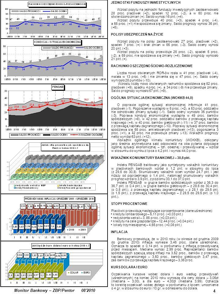 4 Monitor Bankowy – ZBP/Pentor 08'2010 JEDNOSTKI FUNDUSZY INWESTYCYJNYCH Wzrost popytu na jednostki funduszy inwestycyjnych zaobserwowało 28 proc. pla
