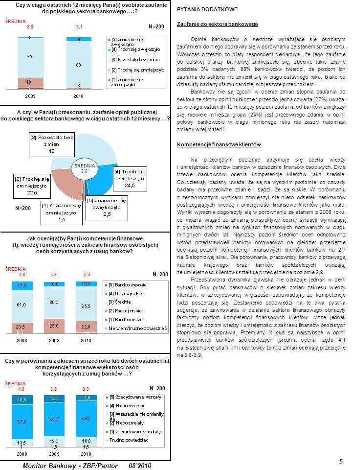 Czy w ciągu ostatnich 12 miesięcy Pana(i) osobiste zaufanie do polskiego sektora bankowego …:? 5 Monitor Bankowy - ZBP/Pentor 082010 PYTANIA DODATKOWE