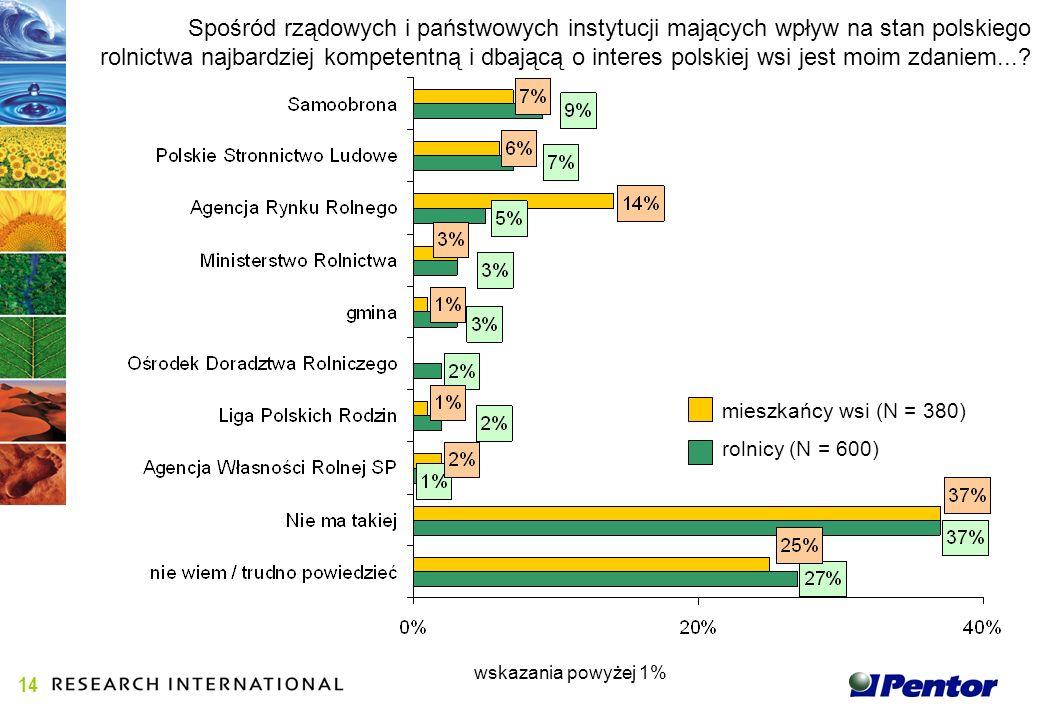 Spośród rządowych i państwowych instytucji mających wpływ na stan polskiego rolnictwa najbardziej kompetentną i dbającą o interes polskiej wsi jest moim zdaniem....