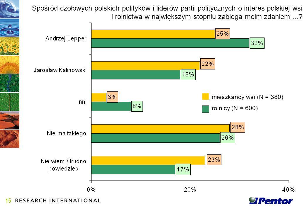 Spośród czołowych polskich polityków i liderów partii politycznych o interes polskiej wsi i rolnictwa w największym stopniu zabiega moim zdaniem....
