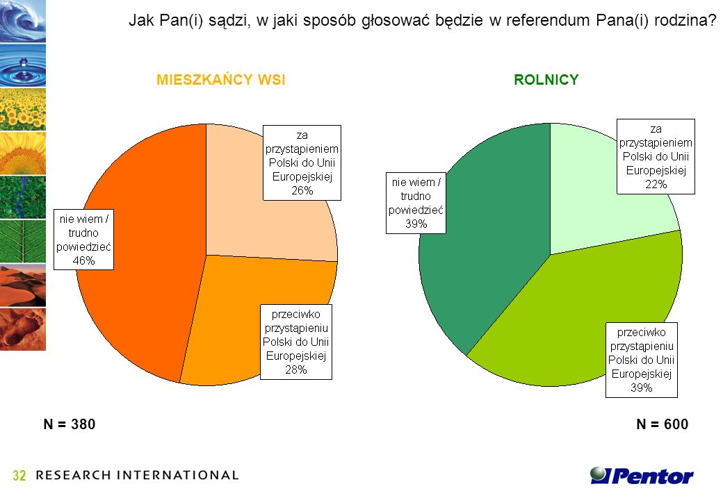 Jak Pan(i) sądzi, w jaki sposób głosować będzie w referendum Pana(i) rodzina.