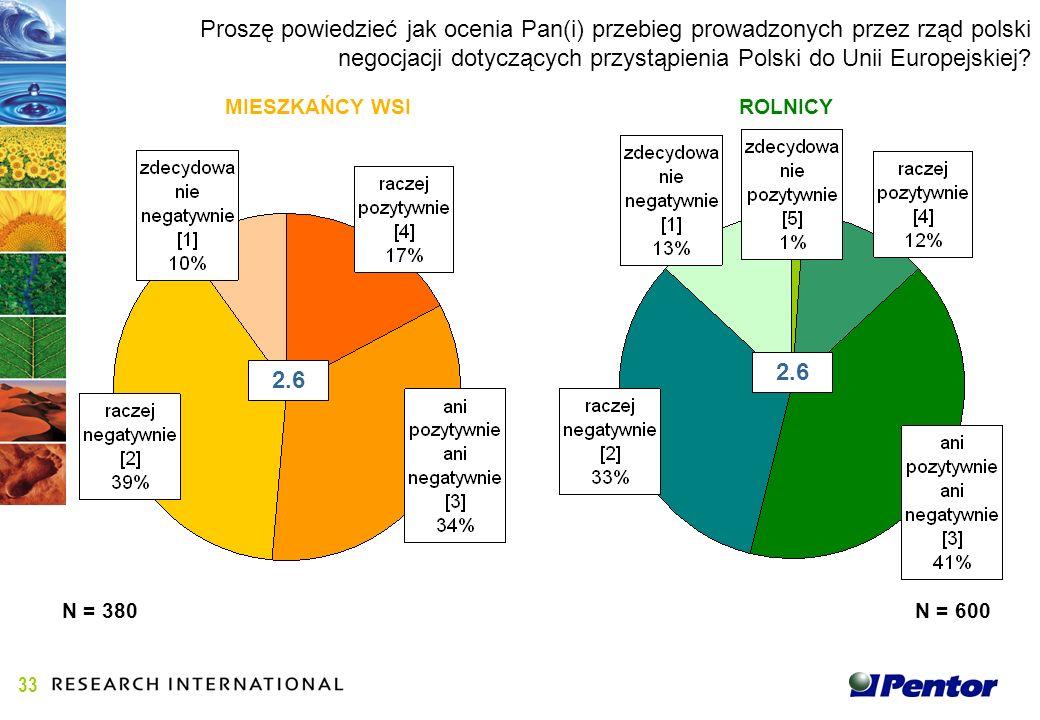 Proszę powiedzieć jak ocenia Pan(i) przebieg prowadzonych przez rząd polski negocjacji dotyczących przystąpienia Polski do Unii Europejskiej.