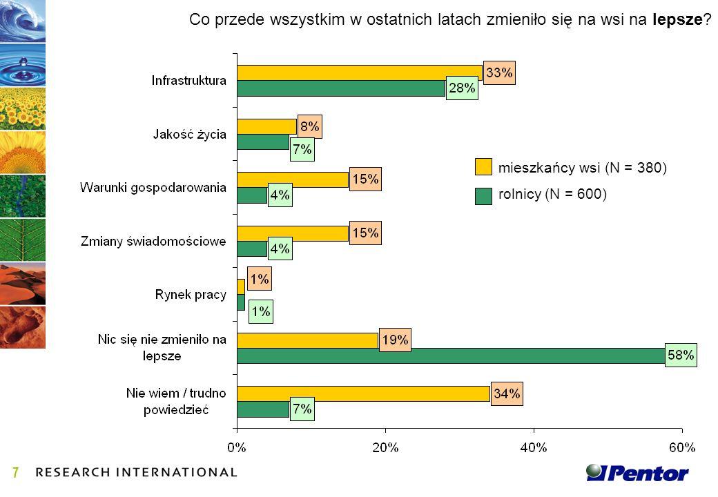 Opinie są podzielone na temat zysków i strat jakie przyniesie polskiemu rolnictwu i wsi przystąpienie Polski do Unii Europejskiej.