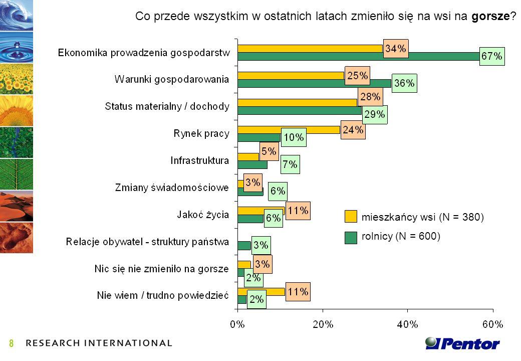 Gdyby w najbliższą niedzielę miało się odbyć referendum w sprawie przystąpienia Polski do Unii Europejskiej, to głosował(a)by Pan(i)....