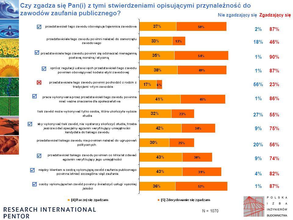 Czy zgadza się Pan(i) z tymi stwierdzeniami opisującymi przynależność do zawodów zaufania publicznego? Nie zgadzający sięZgadzający się 87%1% 82%4% 74