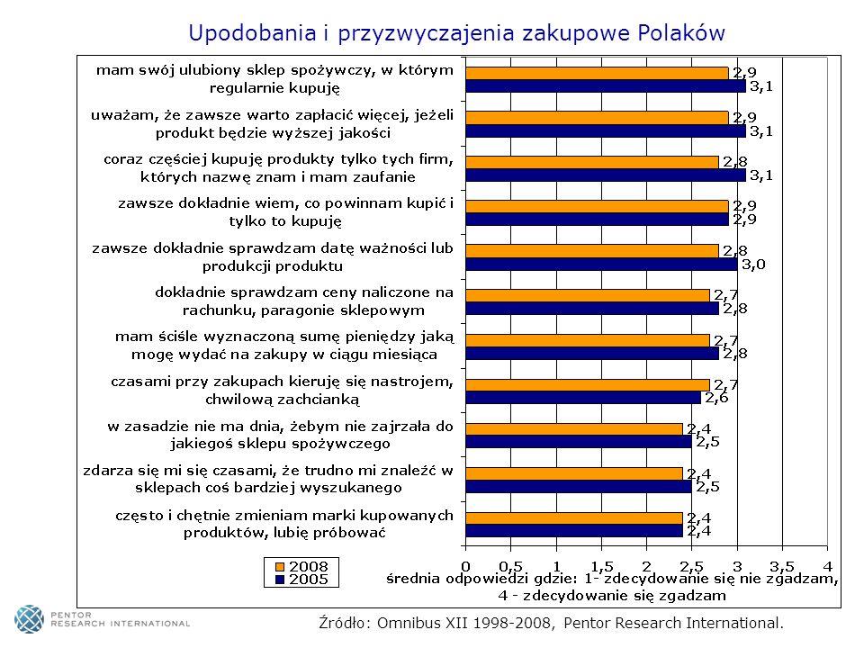 Upodobania i przyzwyczajenia zakupowe Polaków Źródło: Omnibus XII 1998-2008, Pentor Research International.