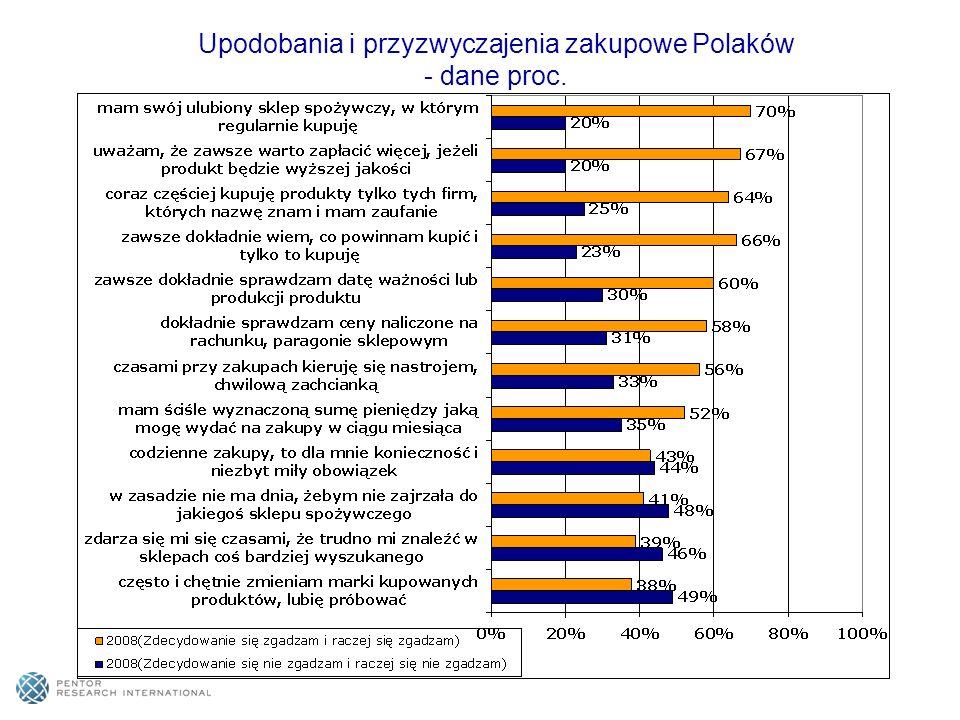 Upodobania i przyzwyczajenia zakupowe Polaków - dane proc.