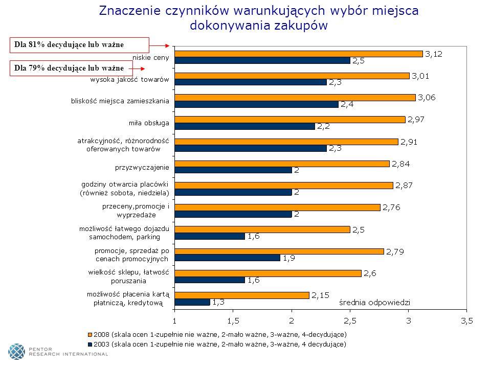 Znaczenie czynników warunkujących wybór miejsca dokonywania zakupów Dla 81% decydujące lub ważneDla 79% decydujące lub ważne