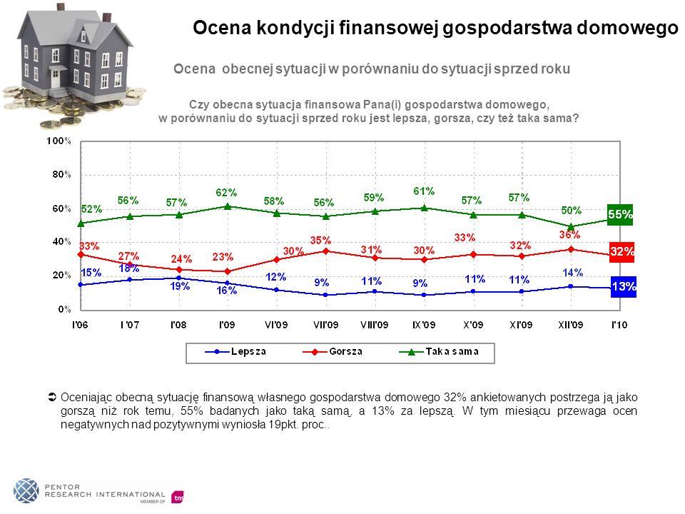 Ocena obecnej sytuacji w porównaniu do sytuacji sprzed roku Oceniając obecną sytuację finansową własnego gospodarstwa domowego 32% ankietowanych postrzega ją jako gorszą niż rok temu, 55% badanych jako taką samą, a 13% za lepszą.