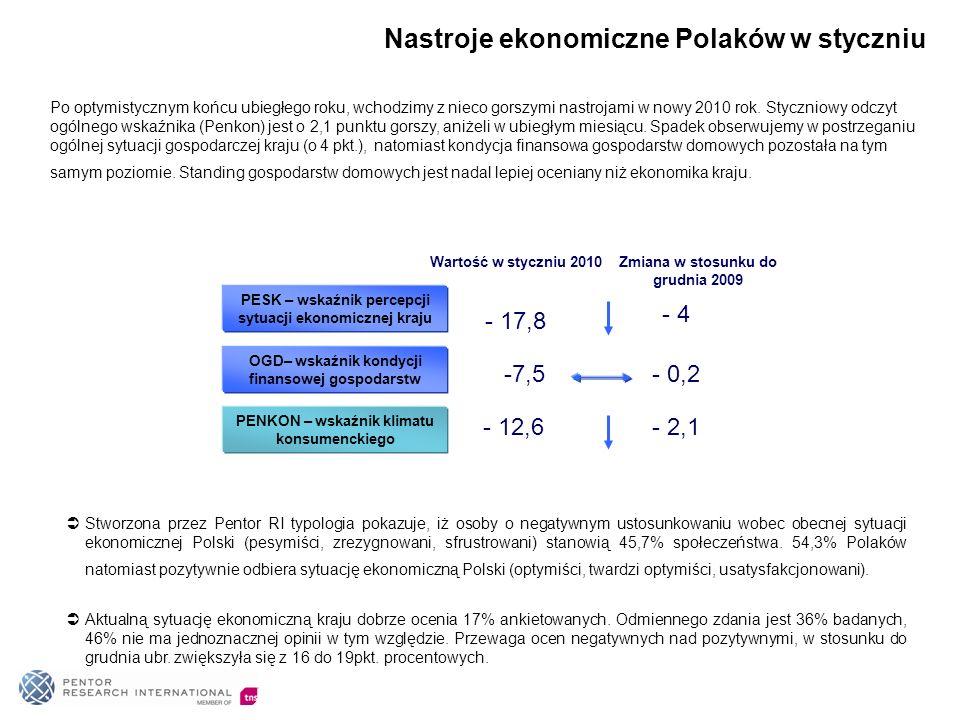 Nastroje ekonomiczne Polaków w styczniu PESK – wskaźnik percepcji sytuacji ekonomicznej kraju - 4 OGD– wskaźnik kondycji finansowej gospodarstw - 0,2 PENKON – wskaźnik klimatu konsumenckiego - 2,1 - 17,8 Wartość w styczniu 2010 -7,5 - 12,6 Zmiana w stosunku do grudnia 2009 Stworzona przez Pentor RI typologia pokazuje, iż osoby o negatywnym ustosunkowaniu wobec obecnej sytuacji ekonomicznej Polski (pesymiści, zrezygnowani, sfrustrowani) stanowią 45,7% społeczeństwa.