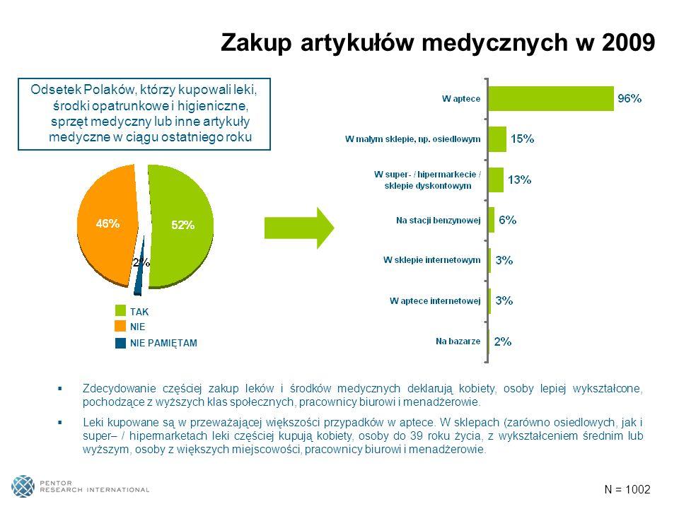 Zakup artykułów medycznych w 2009 N = 1002 Odsetek Polaków, którzy kupowali leki, środki opatrunkowe i higieniczne, sprzęt medyczny lub inne artykuły