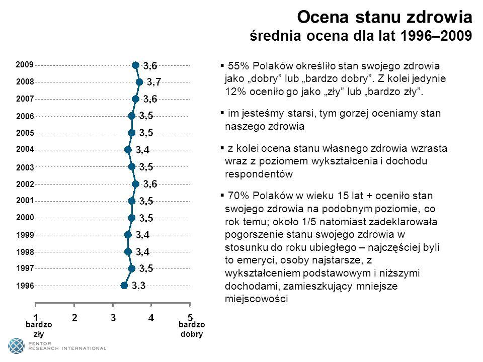 Ocena stanu zdrowia średnia ocena dla lat 1996–2009 1996 1997 1998 1999 2000 2001 2002 2003 2004 2005 2006 bardzo zły bardzo dobry 55% Polaków określi