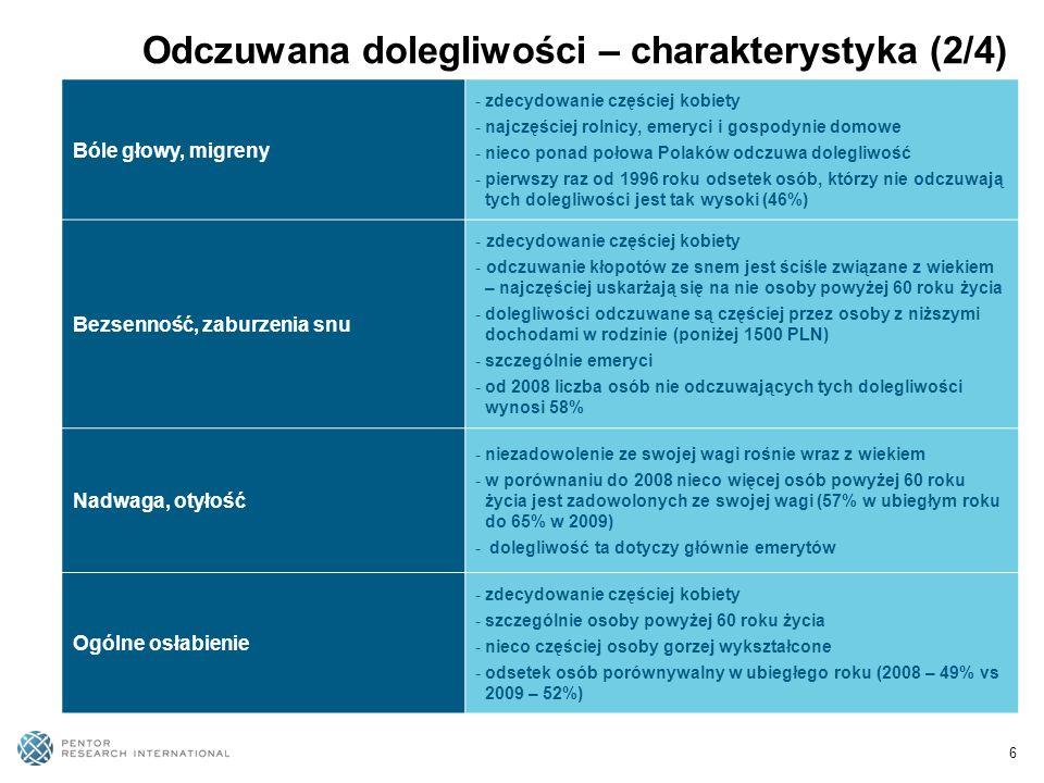 6 Bóle głowy, migreny -zdecydowanie częściej kobiety -najczęściej rolnicy, emeryci i gospodynie domowe -nieco ponad połowa Polaków odczuwa dolegliwość