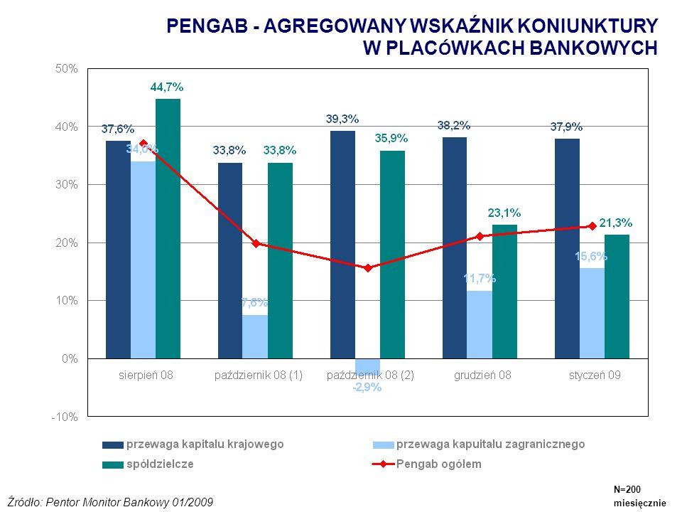 PENGAB - AGREGOWANY WSKAŹNIK KONIUNKTURY W PLAC Ó WKACH BANKOWYCH Źródło: Pentor Monitor Bankowy 01/2009 N=200 miesięcznie