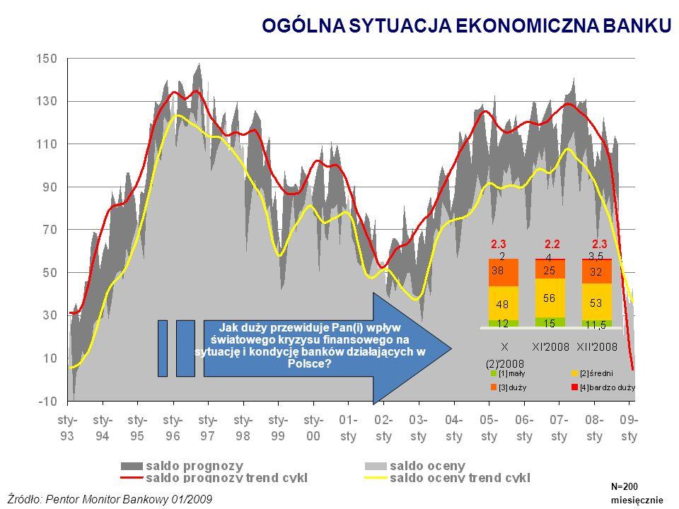 OGÓLNA SYTUACJA EKONOMICZNA BANKU 2.3 2.2 2.3 Jak duży przewiduje Pan(i) wpływ światowego kryzysu finansowego na sytuację i kondycję banków działający