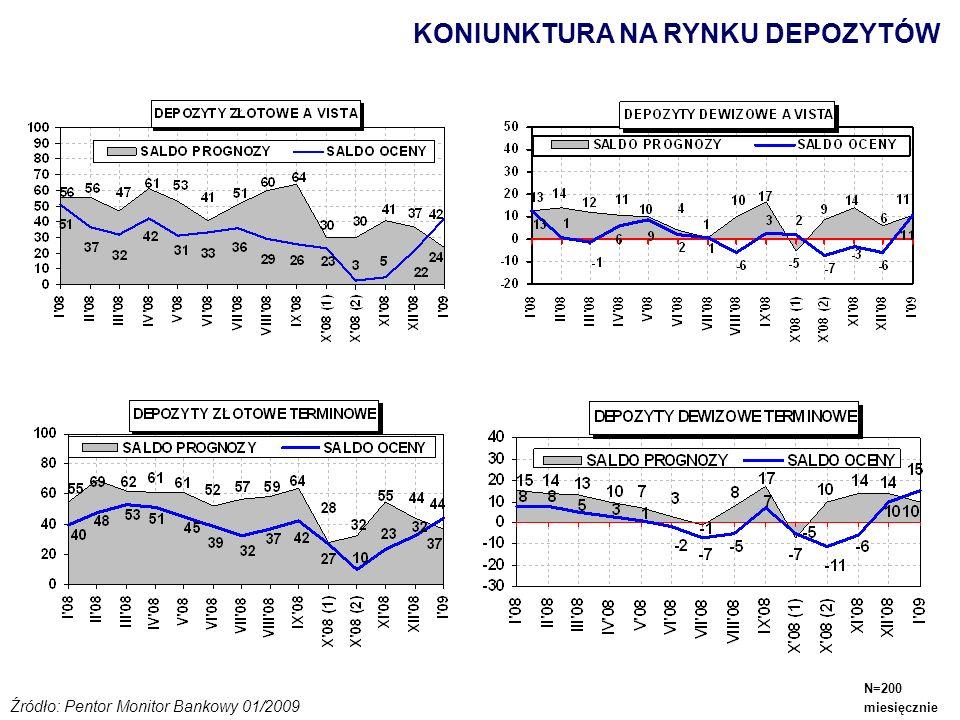 KONIUNKTURA NA RYNKU DEPOZYTÓW Źródło: Pentor Monitor Bankowy 01/2009 N=200 miesięcznie