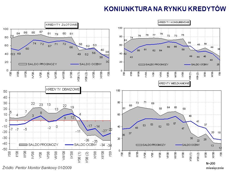 KONIUNKTURA NA RYNKU KREDYTÓW Źródło: Pentor Monitor Bankowy 01/2009 N=200 miesięcznie