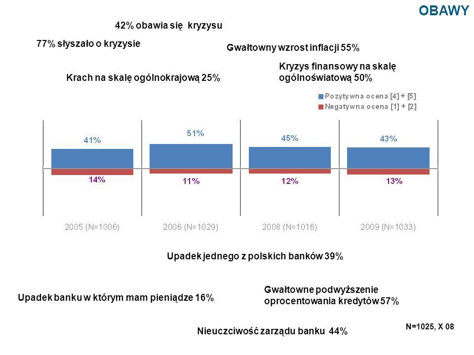77% słyszało o kryzysie 42% obawia się kryzysu N=1025, X 08 Gwałtowne podwyższenie oprocentowania kredytów 57% Kryzys finansowy na skalę ogólnoświatow