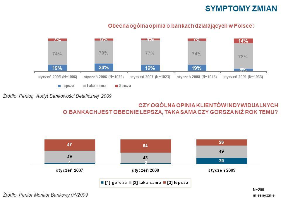 Obecna ogólna opinia o bankach działających w Polsce: SYMPTOMY ZMIAN Źródło: Pentor, Audyt Bankowości Detalicznej 2009 CZY OGÓLNA OPINIA KLIENTÓW INDY