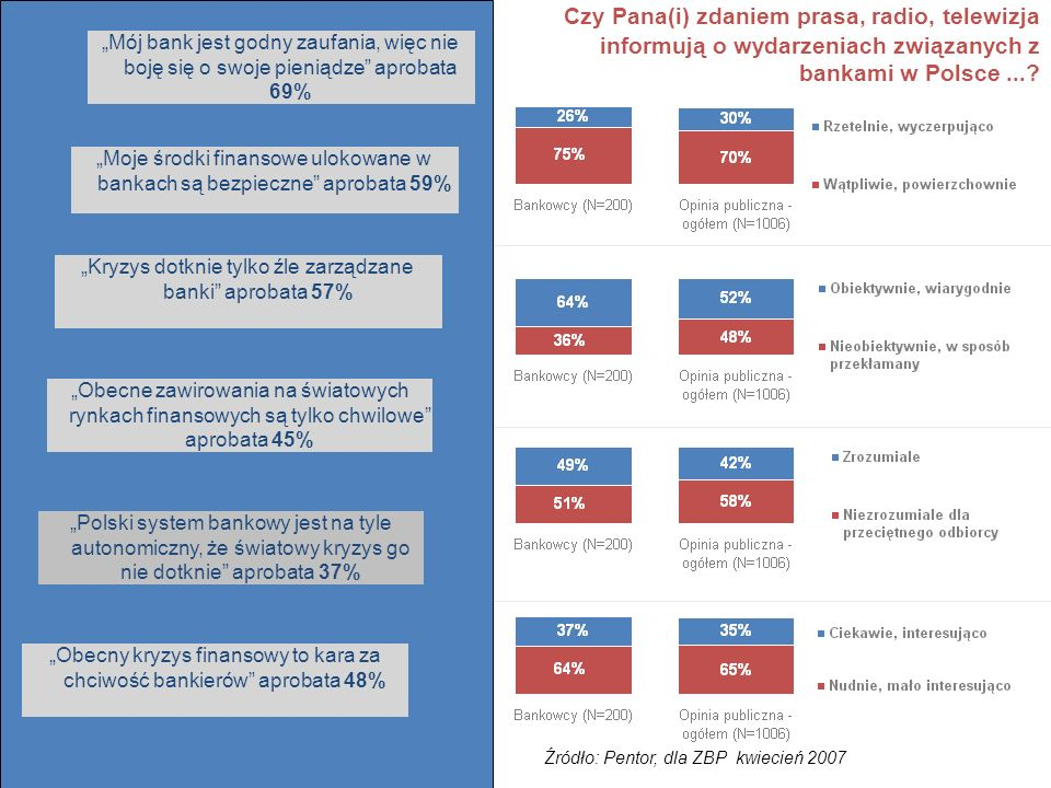 Czy Pana(i) zdaniem prasa, radio, telewizja informują o wydarzeniach związanych z bankami w Polsce... ? Źródło: Pentor, dla ZBP kwiecień 2007 Obecny k