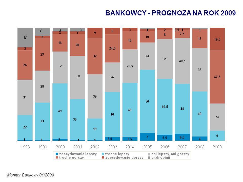 BANKOWCY - PROGNOZA NA ROK 2009 Monitor Bankowy 01/2009