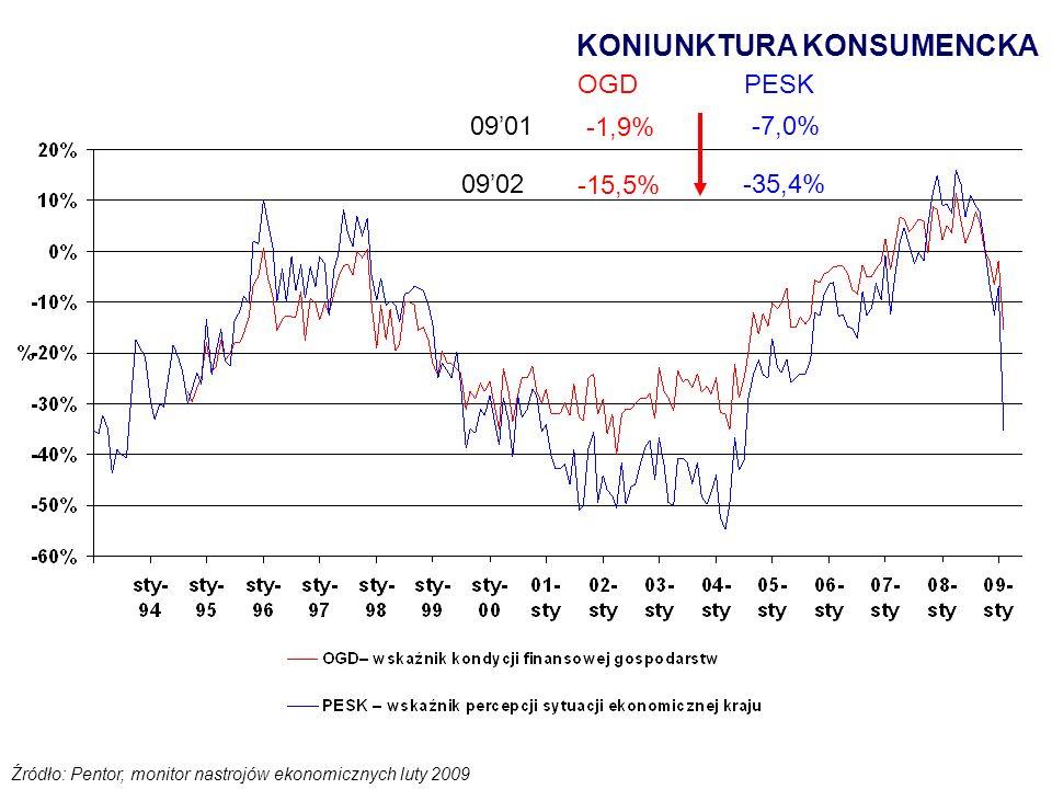 KONIUNKTURA KONSUMENCKA Źródło: Pentor, monitor nastrojów ekonomicznych luty 2009 -1,9% -15,5% -7,0% -35,4% OGDPESK 0901 0902