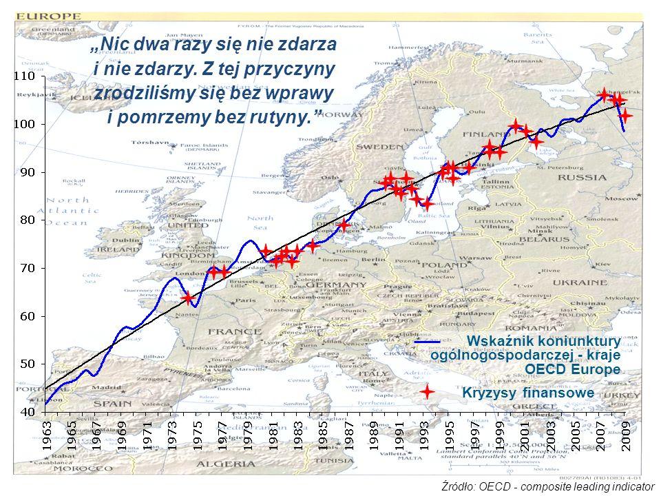 Wskaźnik koniunktury ogólnogospodarczej - kraje OECD Europe Źródło: OECD - composite leading indicator Kryzysy finansowe Nic dwa razy się nie zdarza i