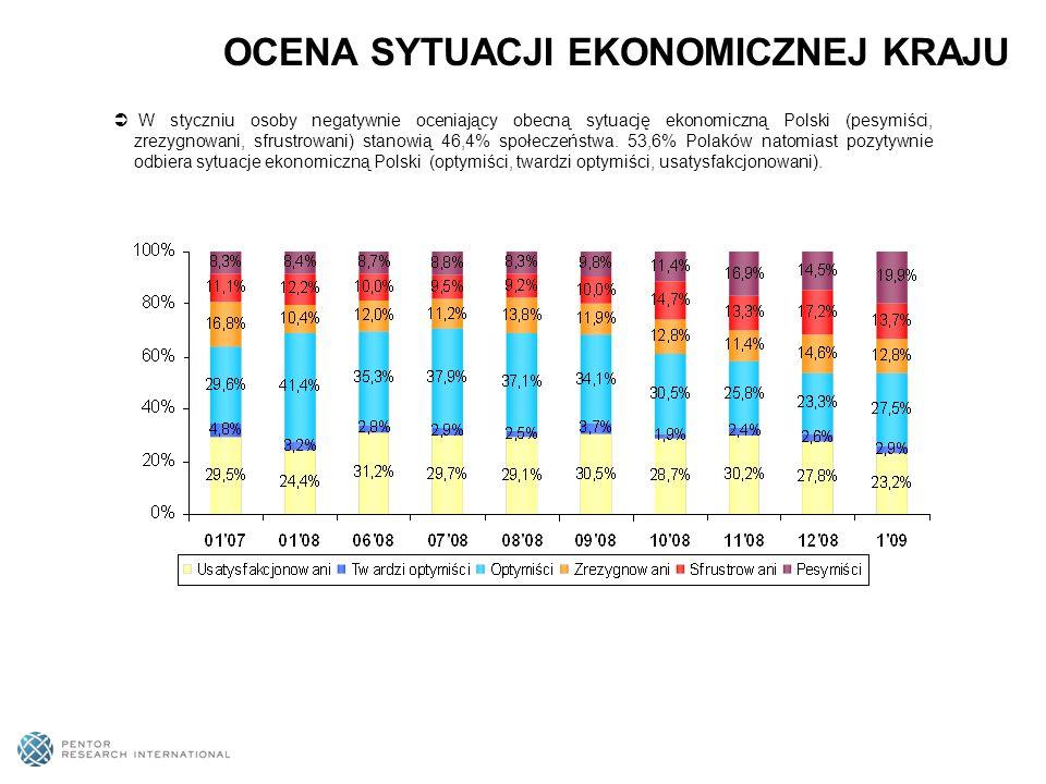 W styczniu osoby negatywnie oceniający obecną sytuację ekonomiczną Polski (pesymiści, zrezygnowani, sfrustrowani) stanowią 46,4% społeczeństwa.