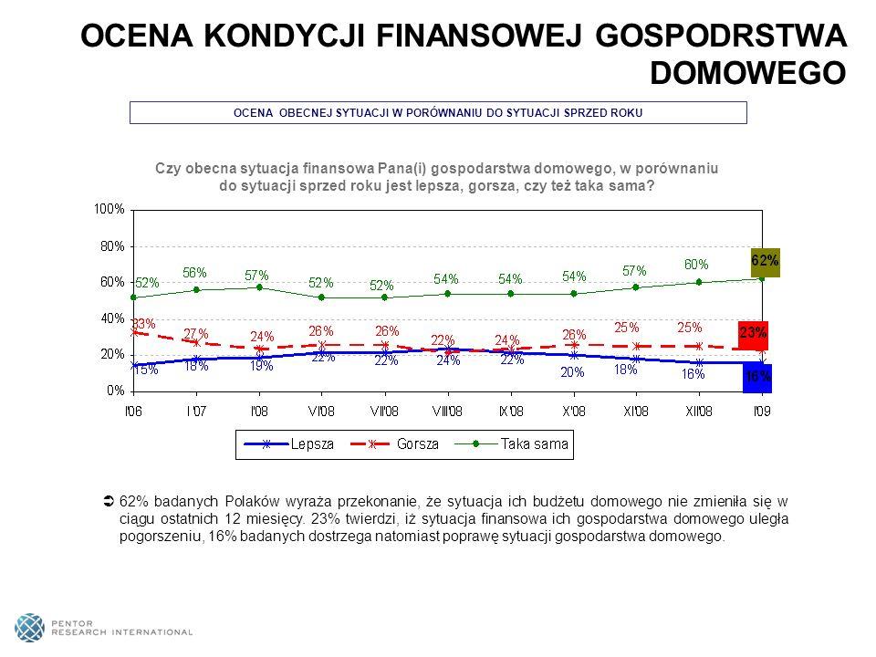 OCENA OBECNEJ SYTUACJI W PORÓWNANIU DO SYTUACJI SPRZED ROKU 62% badanych Polaków wyraża przekonanie, że sytuacja ich budżetu domowego nie zmieniła się w ciągu ostatnich 12 miesięcy.