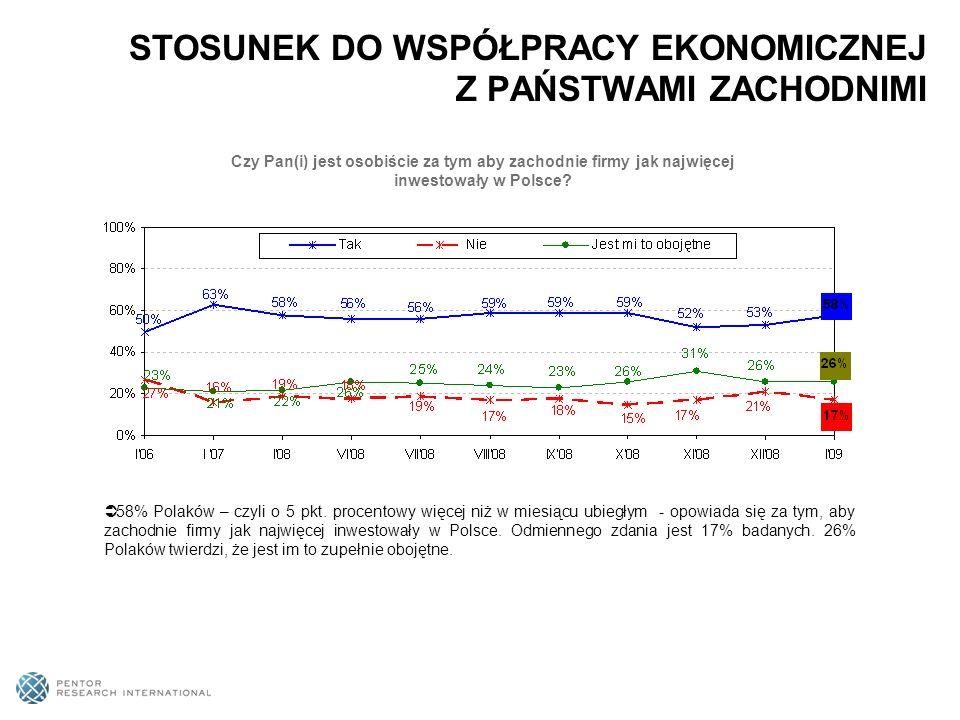 58% Polaków – czyli o 5 pkt.