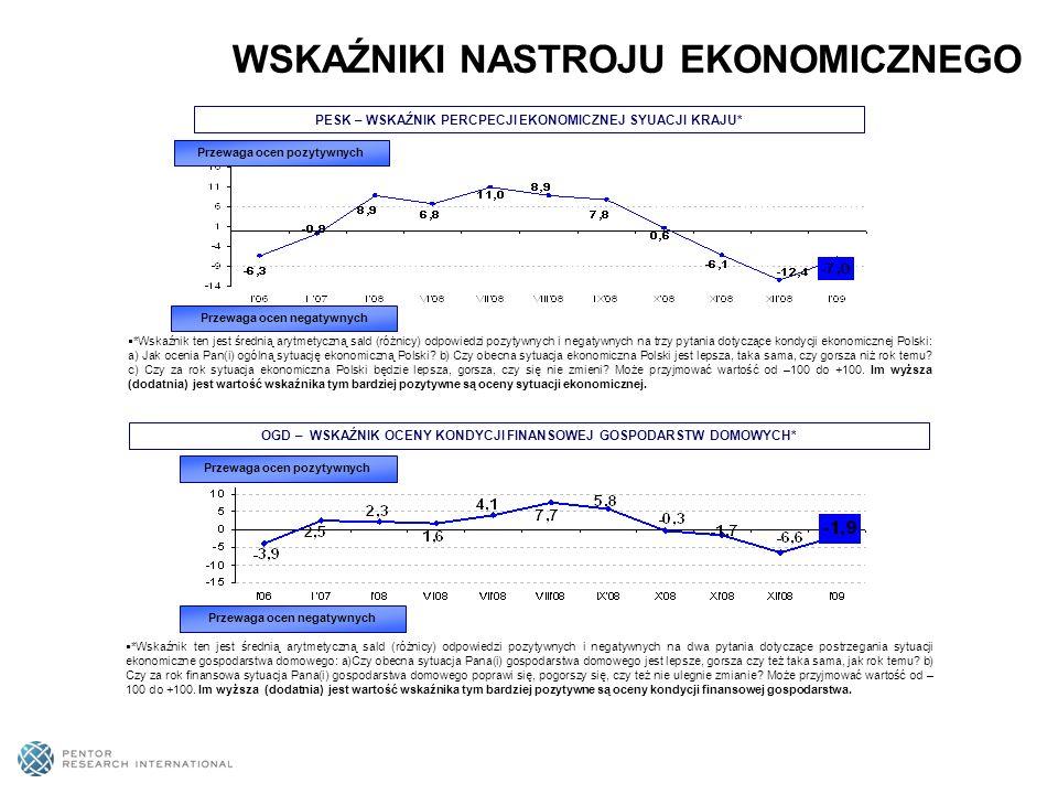 PESK – WSKAŹNIK PERCPECJI EKONOMICZNEJ SYUACJI KRAJU* Przewaga ocen pozytywnych Przewaga ocen negatywnych *Wskaźnik ten jest średnią arytmetyczną sald (różnicy) odpowiedzi pozytywnych i negatywnych na trzy pytania dotyczące kondycji ekonomicznej Polski: a) Jak ocenia Pan(i) ogólną sytuację ekonomiczną Polski.