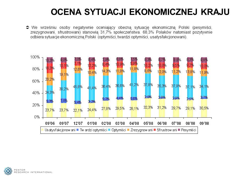 We wrześniu osoby negatywnie oceniający obecną sytuację ekonomiczną Polski (pesymiści, zrezygnowani, sfrustrowani) stanowią 31,7% społeczeństwa. 68,3%