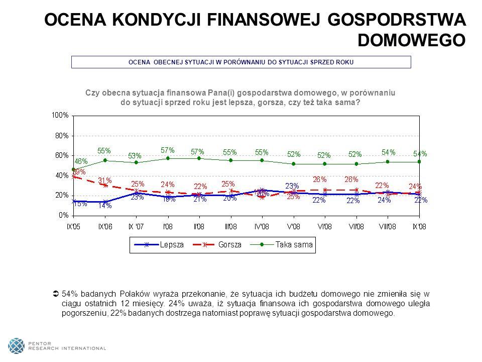 OCENA OBECNEJ SYTUACJI W PORÓWNANIU DO SYTUACJI SPRZED ROKU 54% badanych Polaków wyraża przekonanie, że sytuacja ich budżetu domowego nie zmieniła się